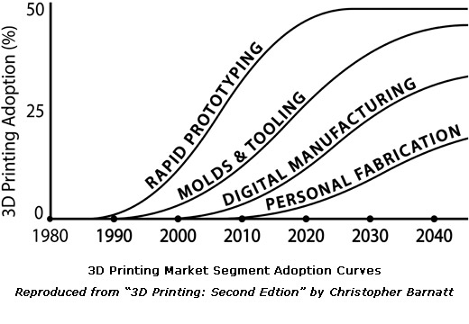 3DP Adoption Curves
