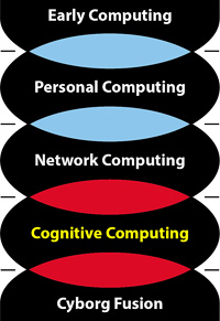 Five Ages of Computing