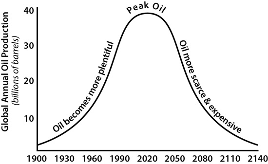 peak oil With the advent of north american energy abundance in 2012, petroleum enthusiasts began to promote the idea of a new american industrial renaissance based on accelerated shale oil and gas .