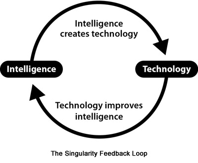 Singularity Feedback Loop
